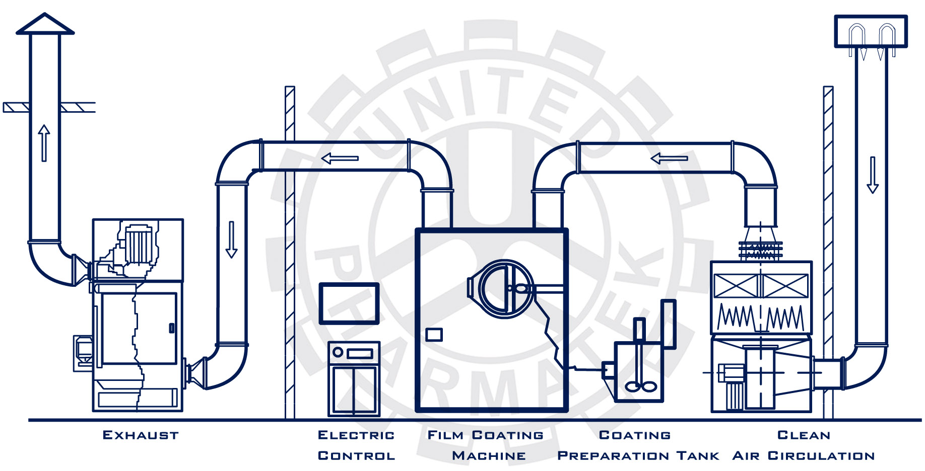 Film Coating Machines Diagram